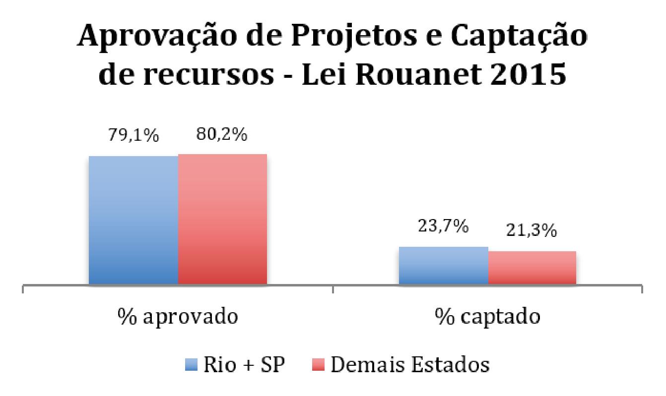 Nexo-Investimento-Social-Lei-Rouanet-Concentracao2