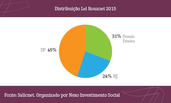 Nexo_Investimento_Social_Concentracao_Rouanet_SP_RJ_02B