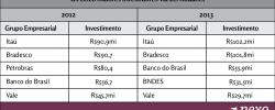 Lei Rouanet: os cinco maiores investidores de 2013