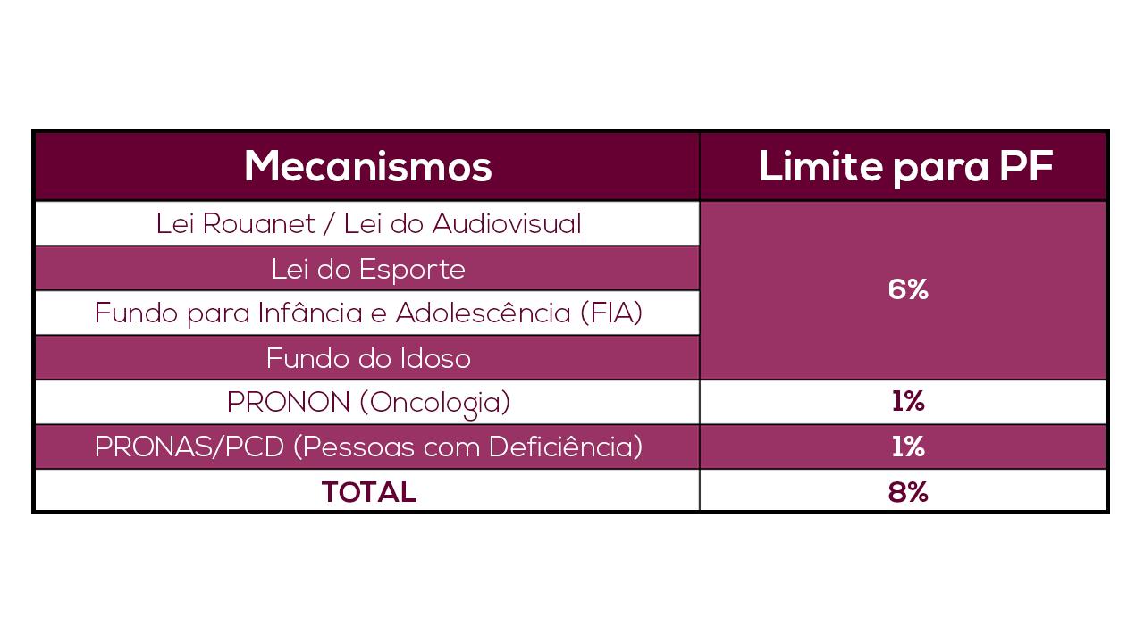 percentual mecanismos d eincentivo fiscal