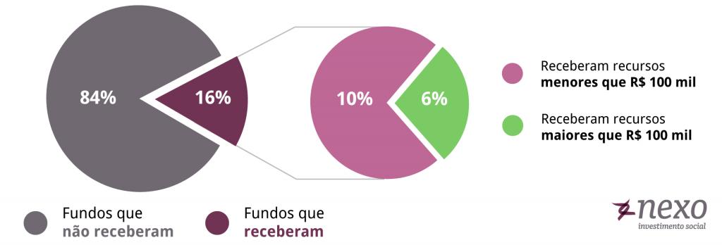 Distribuição dos fundos da Criança e do Adolescente apoiados e não apoiados em 2018
