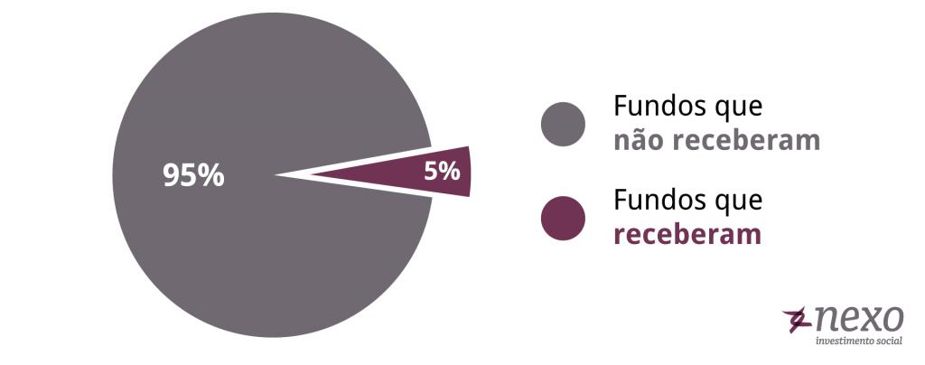 Distribuição dos Fundos do Idoso apoiados e não apoiados em 2018