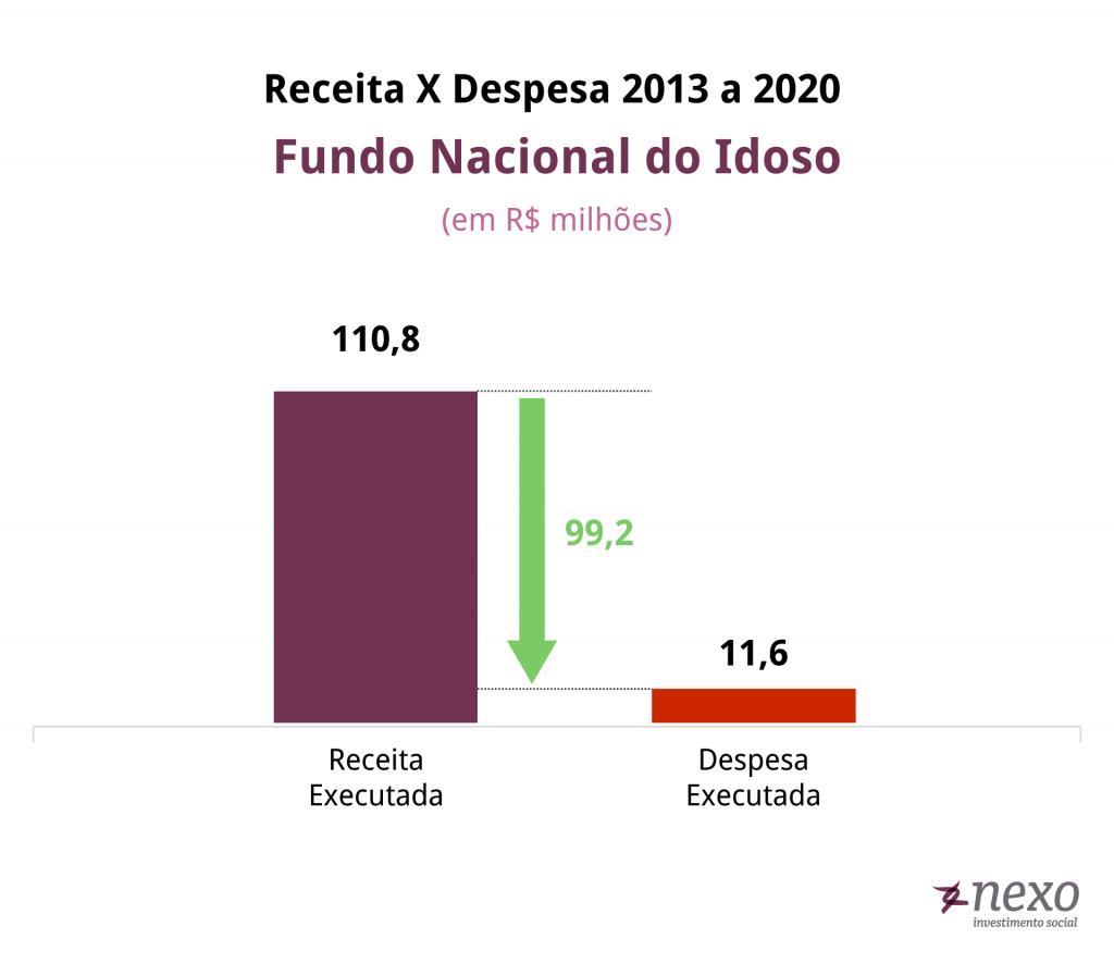 Receita e despesa do fundo nacional do idoso