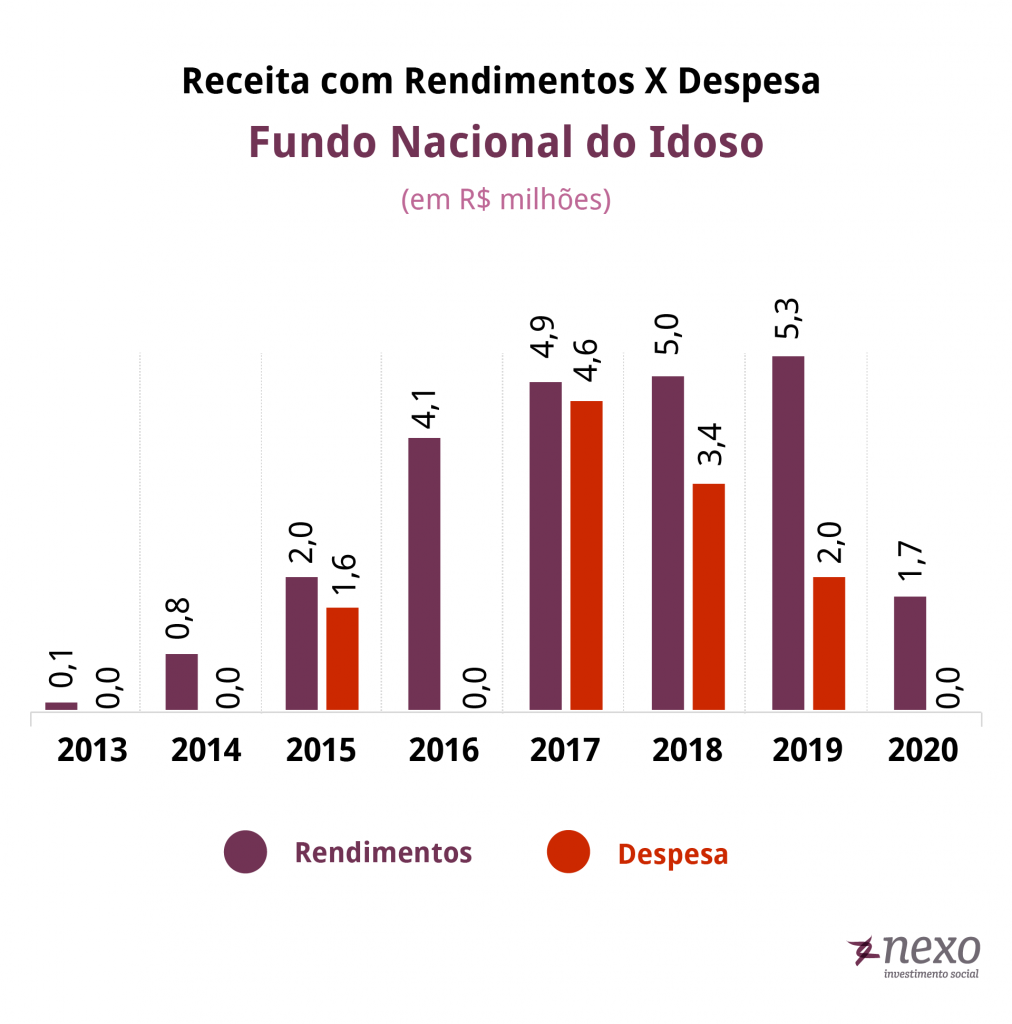 gráfico receitas e despesas fundo do idoso anos