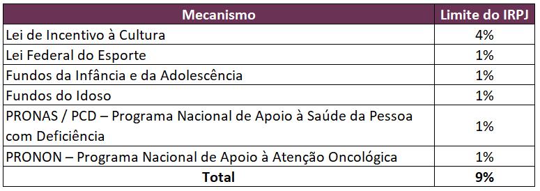 Limite do Imposto de Renda de Pessoas Jurídicas no Brasil nos Incentivos Fiscais para a área social