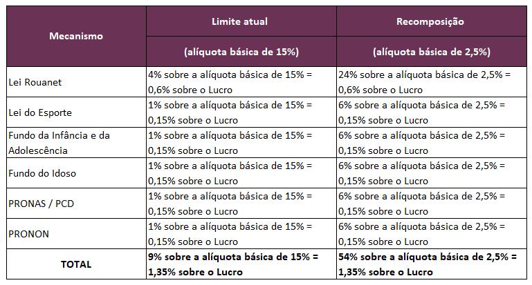 Reforma do Imposto de Renda para a área social